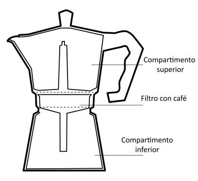 Partes de una cafetera italiana